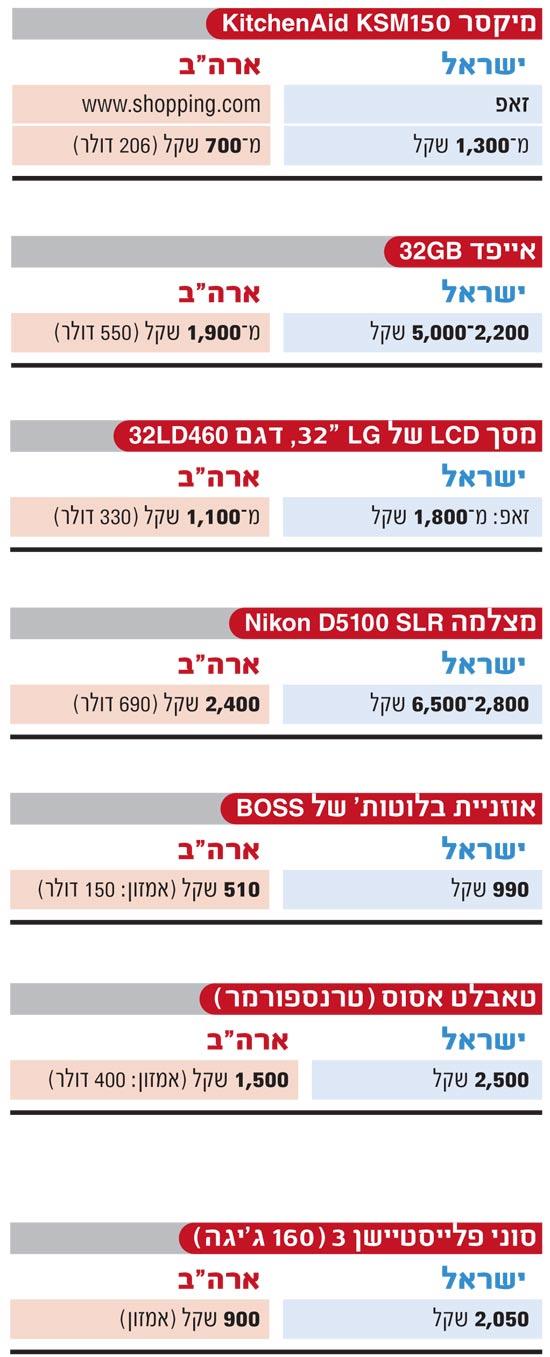 השוואת מחירים ישראל חו